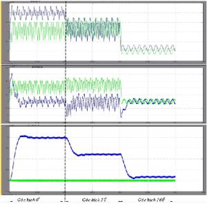 Công suất PQ của tải, mạch lọc và nguồn