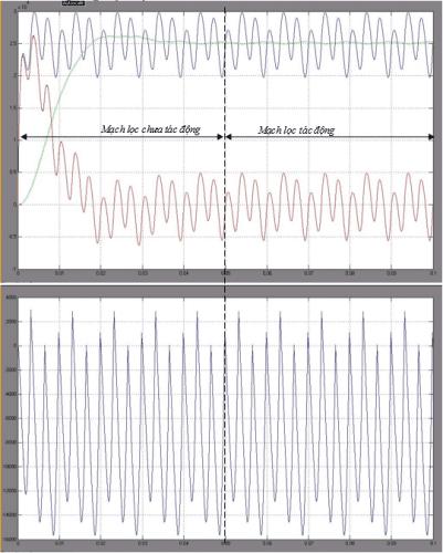 Công suất p,q trong hệ tọa độ α-β