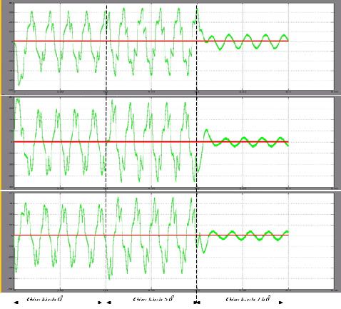 Hoạt động mạch tạo trễ 3 pha a,b,c