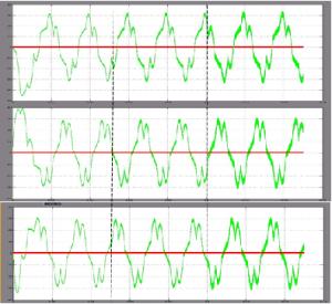 Hoạt động mạch tạo trễ pha a,b,c