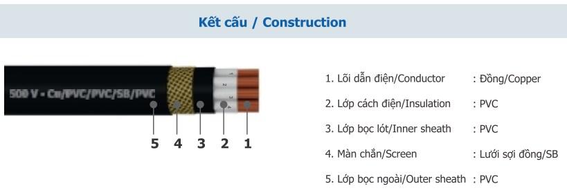 Kết cấu cáp điều khiển có màn chắn