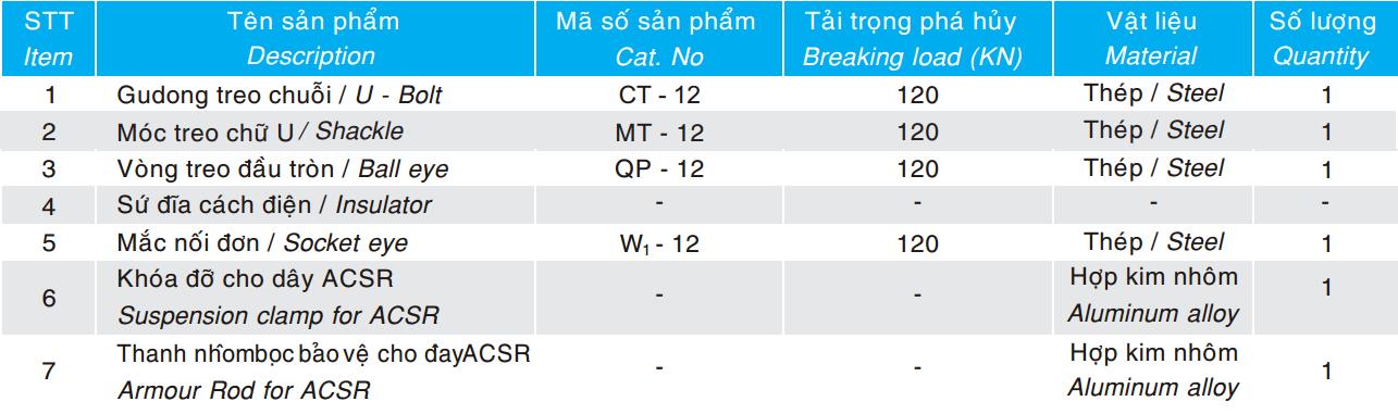 Thông số kỹ thuật chuỗi đỡ đơn cho dây ACSR AAC 120KN