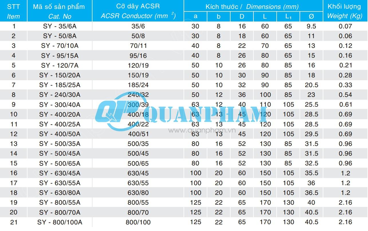 Thông số kỹ thuật COSSE ép dây ACSR type SY compression 0°